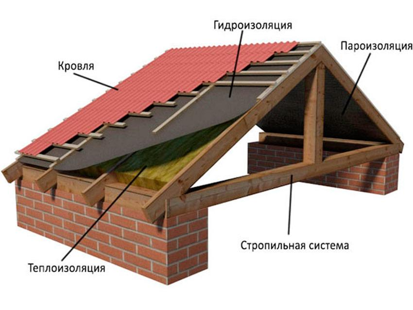 Roofing_device_01